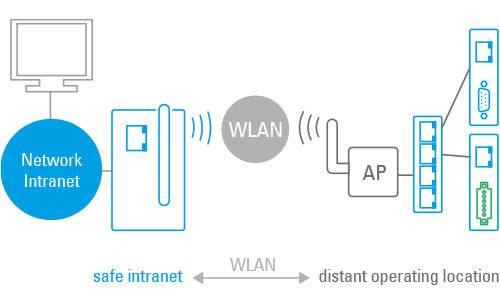 Wut Wired Ethernet Devices In The Wlan