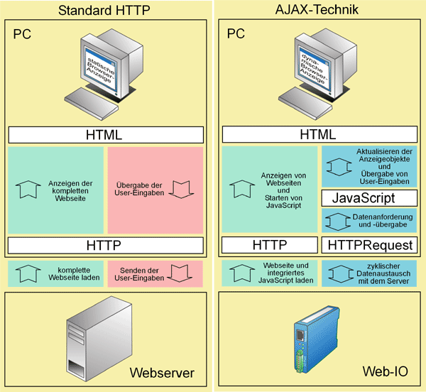Comparison between Ajax technology and standard HTTP