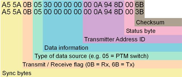 WuT background information: EnOcean Com-Server