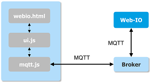 WuT MQTT client development: Your own interface for Web-IO